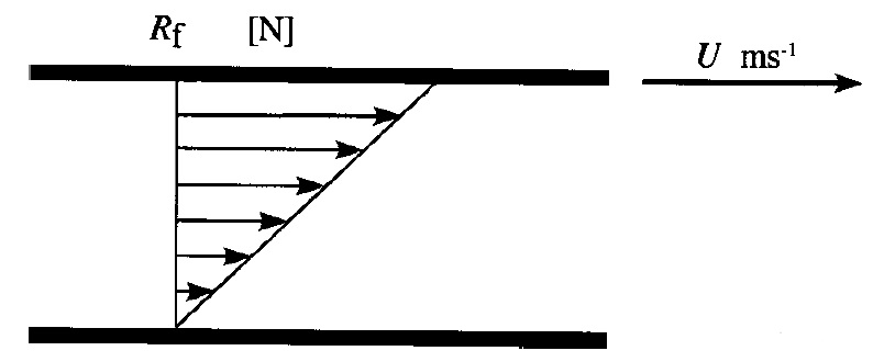 Newton's Law of Viscosity   ILMUWAN TEKKIM