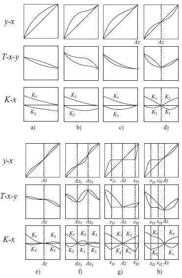 Nonideality Influences Of Mccabe Thiele Distillation Diagram